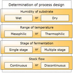 AD process design is characterized by four key parameters