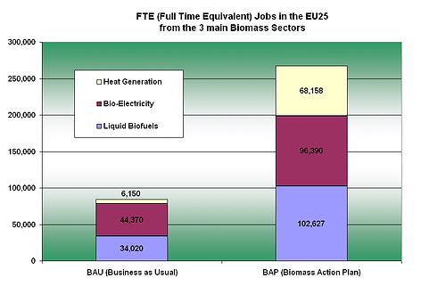 RTEmagicC Employment Bar chart from BAP.TIF
