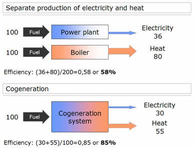 cogeneration principle