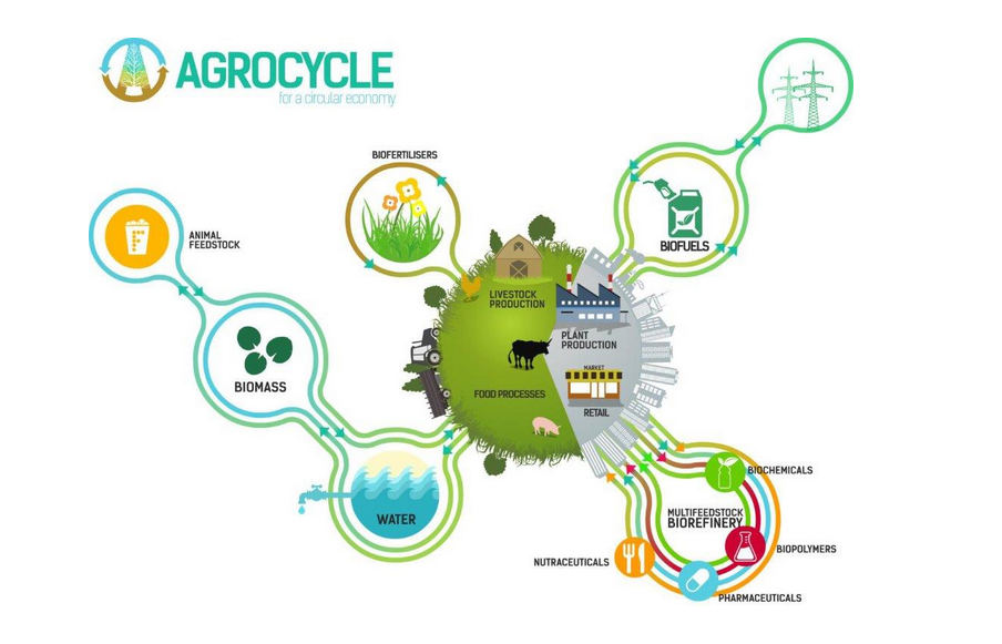 Agrocycle-logo2